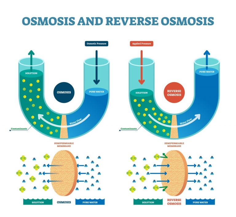 Aqualife Reverse Osmosis Technology